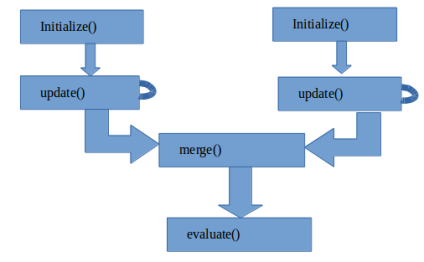 转:Spark User Defined Aggregate Function (UDAF) using Java